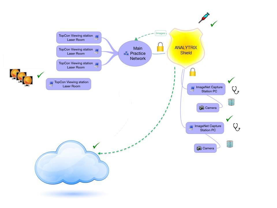 Analytrix Shield - Solution